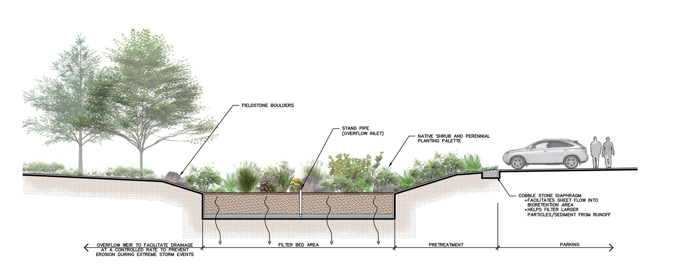 Nysdec Stormwater 2015 Updates The La Group Landscape Architecture And Engineering Pc