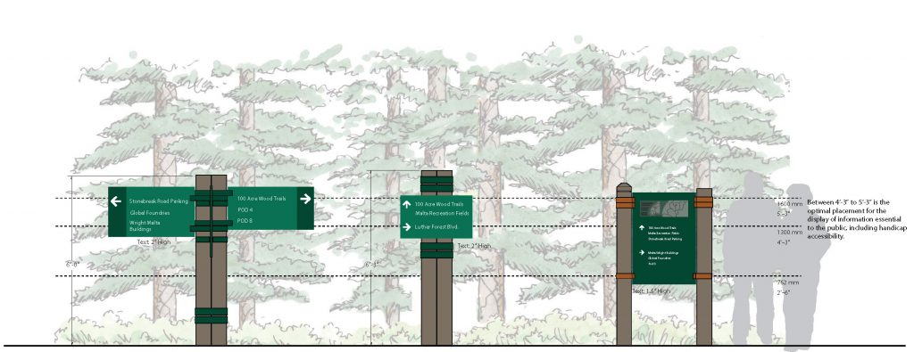 Pedestrian directional signage for Luther Forest Technology Campus